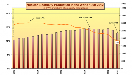 Nuclear energy production dips by 7% after Fukushima: World Nuclear Industry Status Report 2013